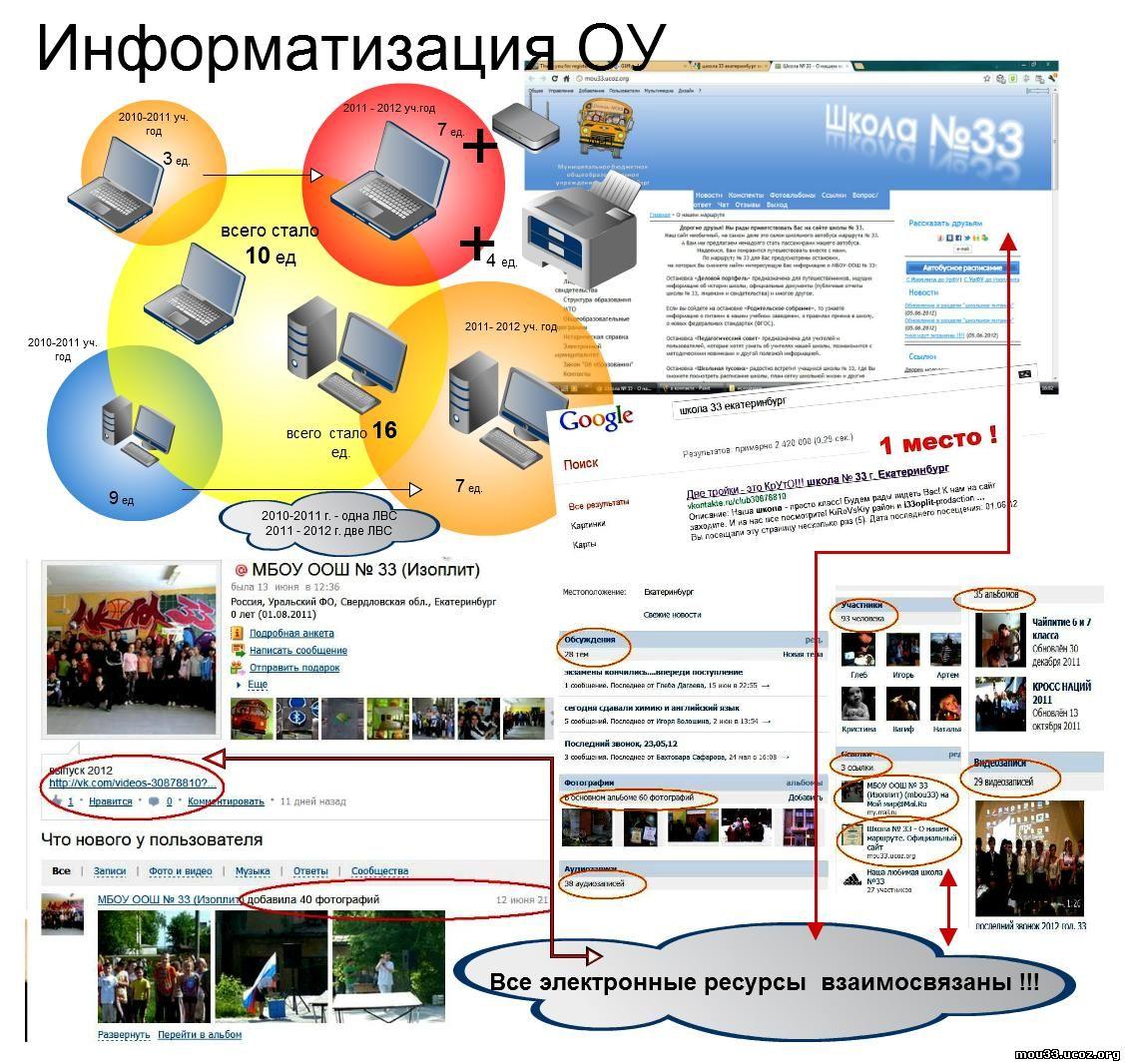 Школа 33 в цифрах и фактах инфографика